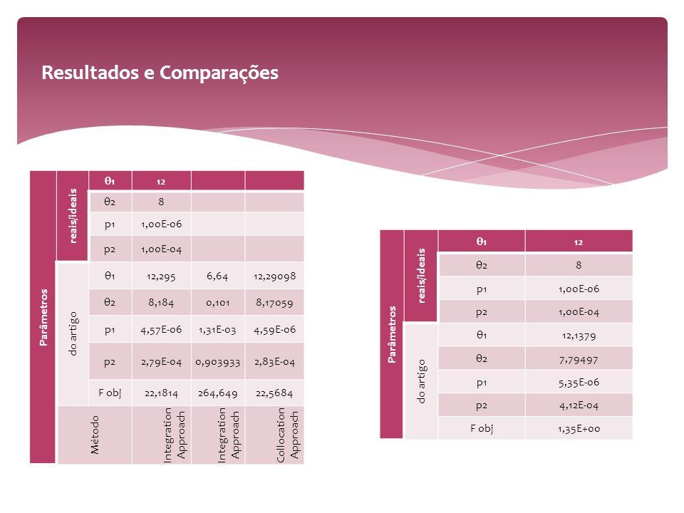 Parâmetros reais/ideais θ112 θ28 p11,00E-06 p21,00E-04 do artigo θ112,2956,6412,29098 θ28,1840,1018,17059 p14,57E-061,31E-034,59E-06 p22,79E-040,9039332,83E-04 F obj22,1814264,64922,5684 Método Integration Approach Collocation Approach Parâmetros reais/ideais θ112 θ28 p11,00E-06 p21,00E-04 do artigo θ112,1379 θ27,79497 p15,35E-06 p24,12E-04 F obj1,35E+00 Resultados e Comparações