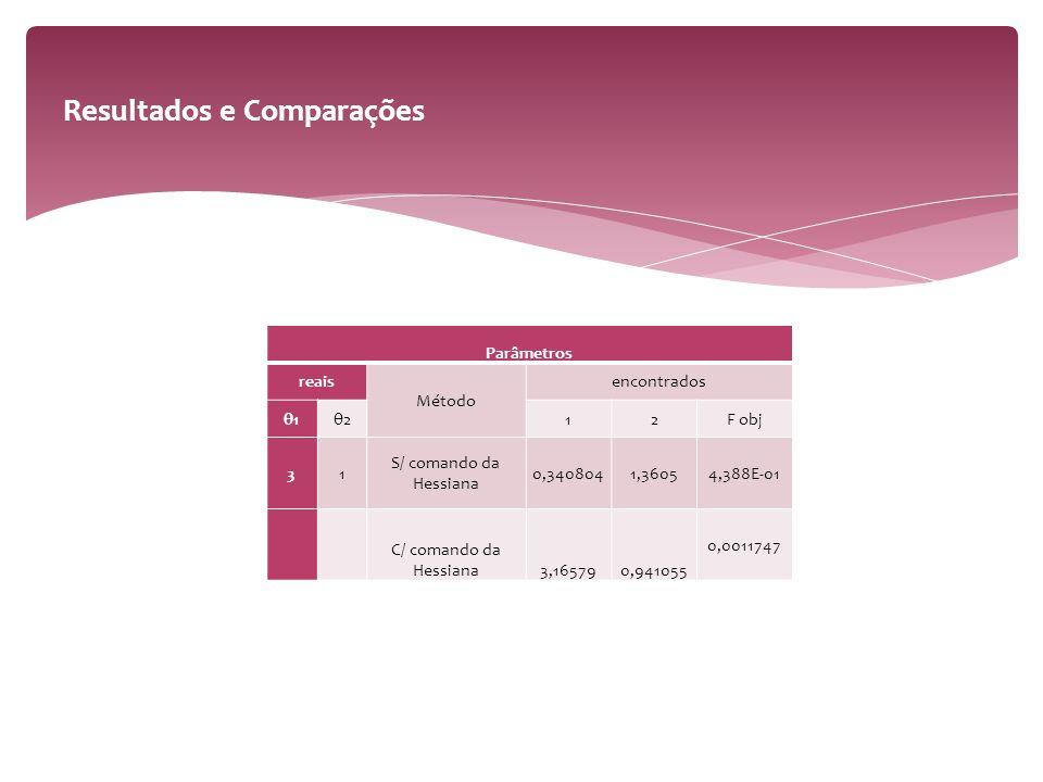Parâmetros reais Método encontrados θ1θ212F obj 31 S/ comando da Hessiana 0,3408041,36054,388E-01 C/ comando da Hessiana3,165790,941055 0,0011747 Resultados e Comparações