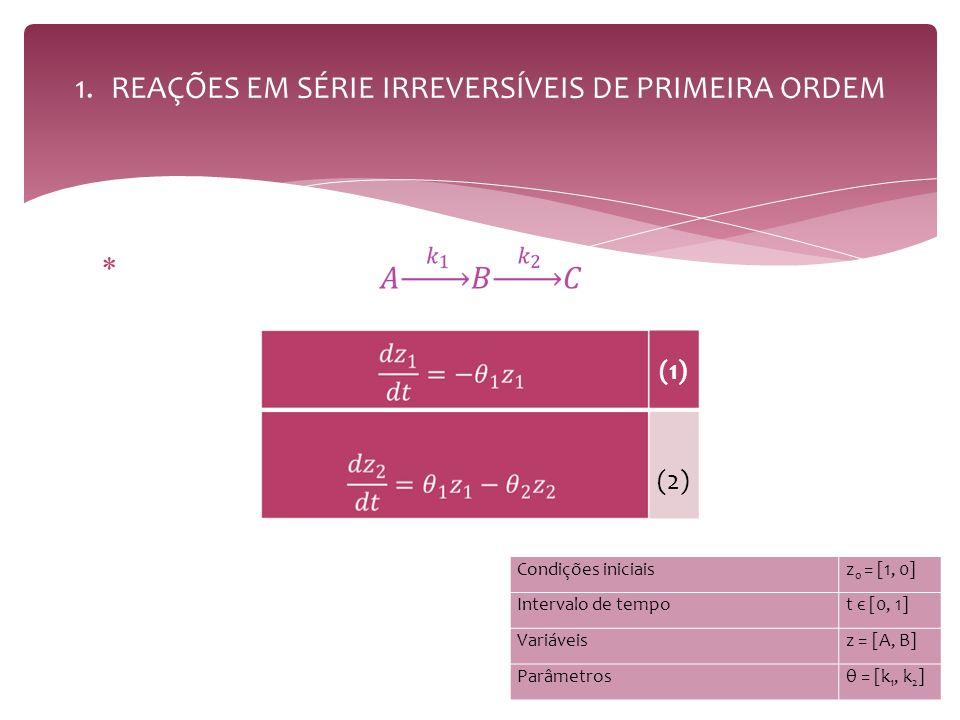 1.REAÇÕES EM SÉRIE IRREVERSÍVEIS DE PRIMEIRA ORDEM (1) (2) Condições iniciaisz 0 = [1, 0] Intervalo de tempot є [0, 1] Variáveisz = [A, B] Parâmetrosθ = [k 1, k 2 ]