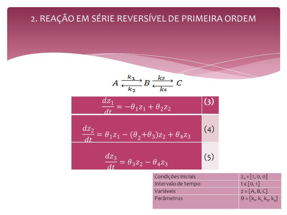 2. REAÇÃO EM SÉRIE REVERSÍVEL DE PRIMEIRA ORDEM (3) (4) (5) Condições iniciaisz 0 = [1, 0, 0] Intervalo de tempot є [0, 1] Variáveisz = [A, B, C] Parâ