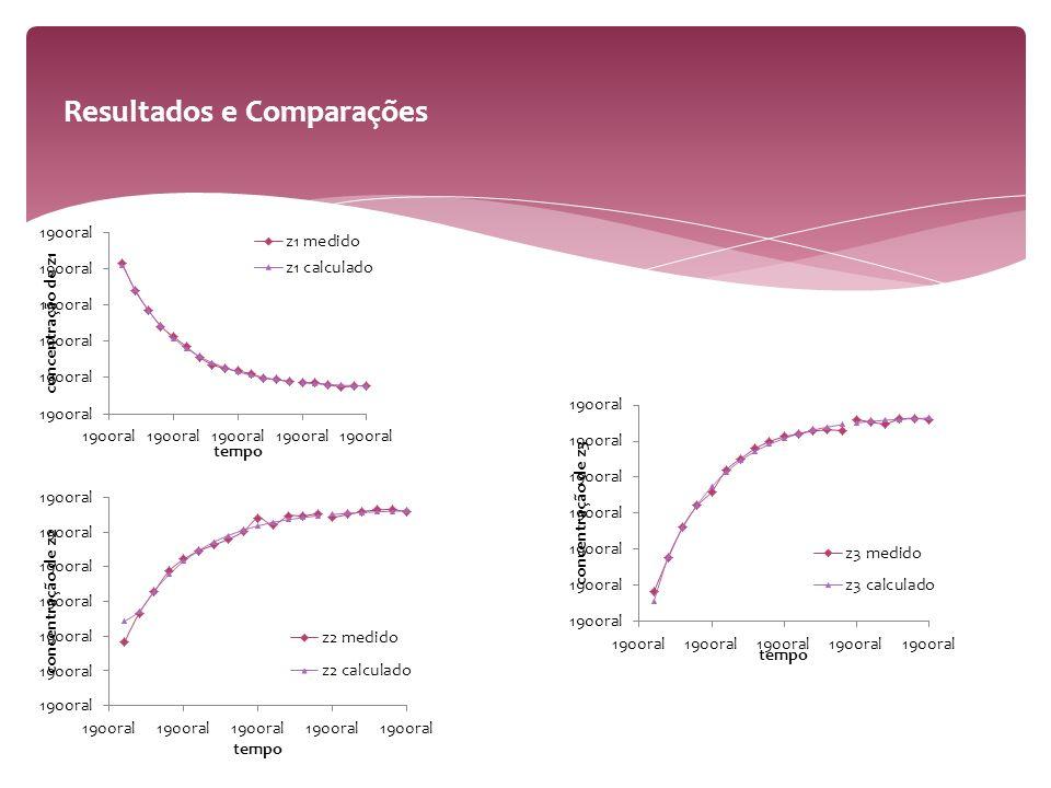 Parâmetros reais/ideais θ14 θ22 θ340 θ420 do artigo θ14,0214,02 θ22,052 θ339,4539,65 θ419,6219,72 F obj1,586E-031,587E-03 Método Collocation Approach Integration Approach Parâmetros reais/ideais θ14 θ22 θ340 θ420 encontrados θ14,00432 θ22,03489 θ339,6165 θ419,6433 F obj3,38E-03 Resultados e Comparações