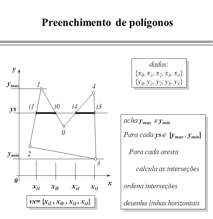Preenchimento de polígonos y ys x 0 1 2 3 4 i0i1i3i4 0 x i1 x i0 x i4 x i3 y max y min dados: {x 0, x 1, x 2, x 3, x 4 } {y 0, y 1, y 2, y 3, y 4 } da