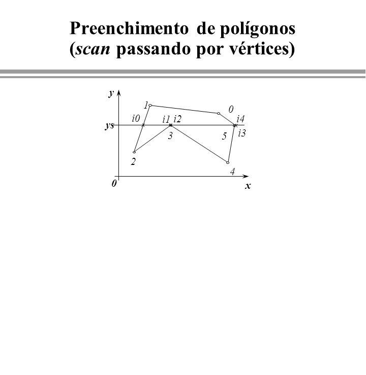 Preenchimento de polígonos (scan passando por vértices) y ys x 0 1 2 3 5 i0 i2 i3 0 i1 i4 4