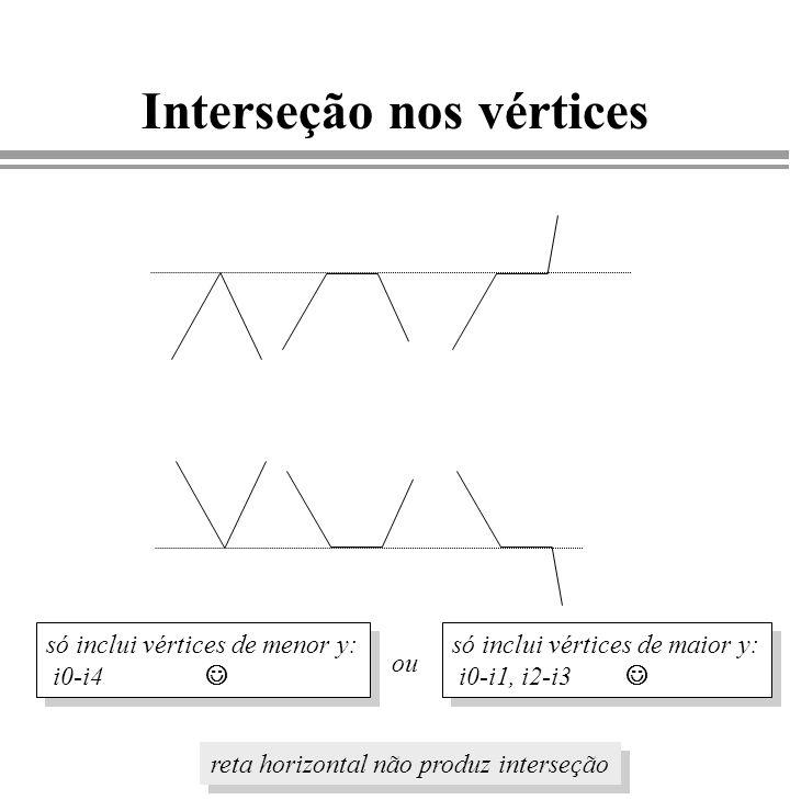 Interseção nos vértices ou só inclui vértices de menor y: i0-i4 só inclui vértices de menor y: i0-i4 só inclui vértices de maior y: i0-i1, i2-i3 só in