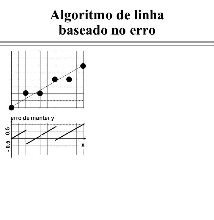 void BresLine0(int x1, int y1, int x2, int y2, int c) { int Dx = x2 – x1; int Dy = y2 - y1; float e= -0.5; SetPixel(x1, y1, c); while( x1 < x2 ) { x1++; e+=Dy/Dx; if (e>=0) { y1++ ; e -= 1; } SetPixel(x1, y1, c); } Algoritmo de linha baseado no erro erro de manter y 0.5 - 0.5 x e = erro - 0.5 x 0.5 - 0.5