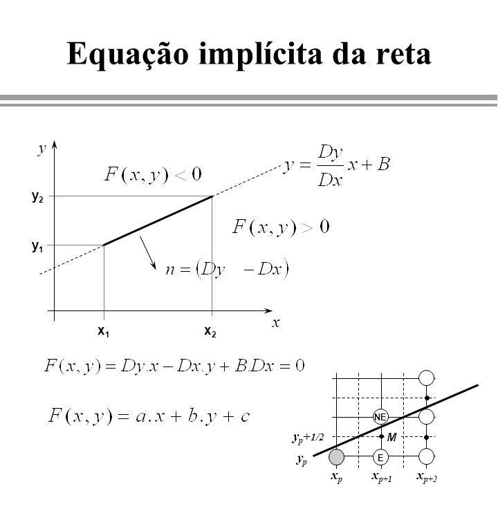 Algoritmo do ponto médio - variável de decisão - E NE E xpxp x p+1 x p+2 ypyp M y p + 1/2 y p + 3/2 M NE MEME