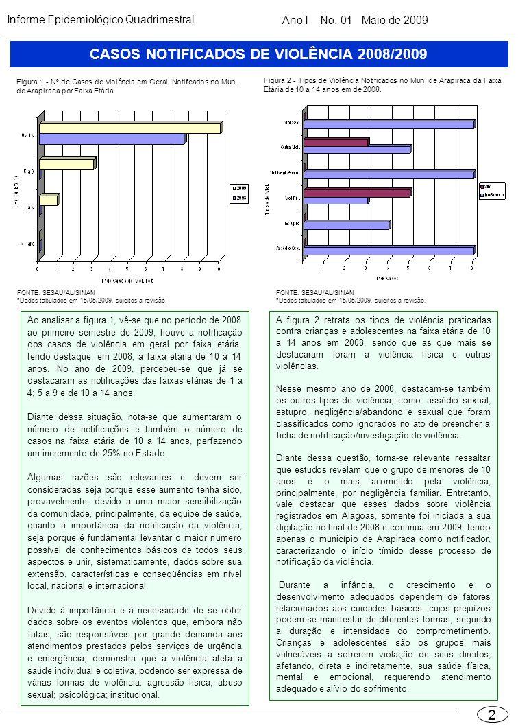 Informe Epidemiológico QuadrimestralAno I No. 01 Maio de 2009 2 CASOS NOTIFICADOS DE VIOLÊNCIA 2008/2009 Figura 2 - Tipos de Violência Notificados no