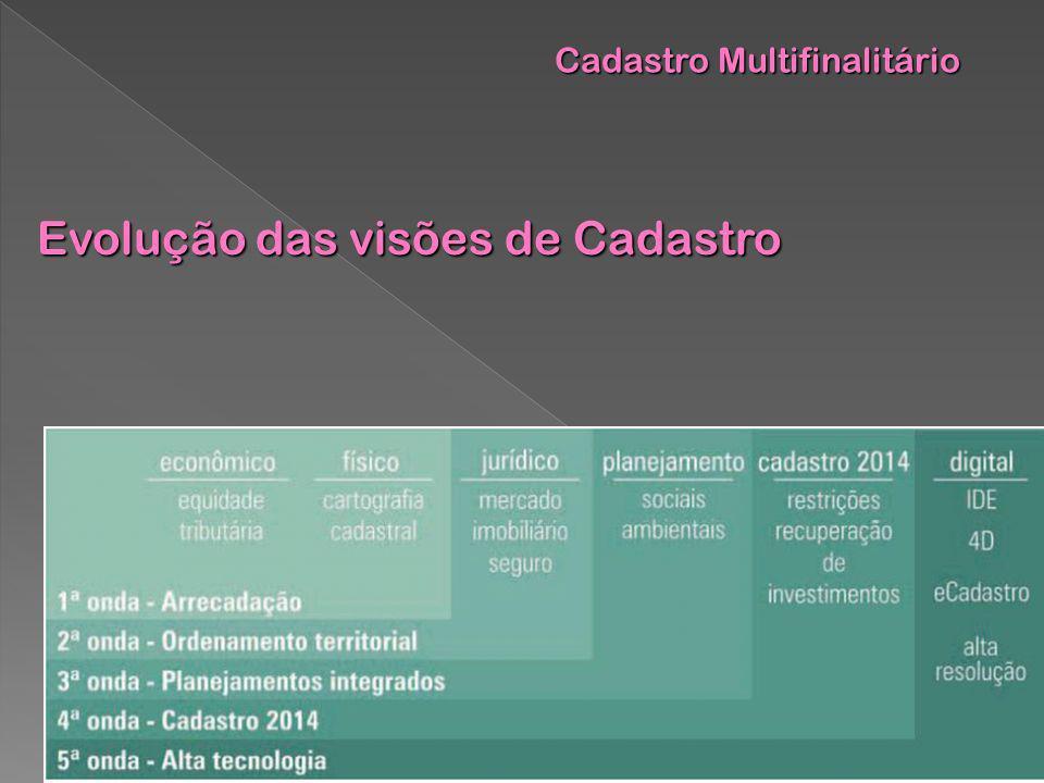 Cadastro Multifinalitário Cadastro Multifinalitário Evolução das visões de Cadastro