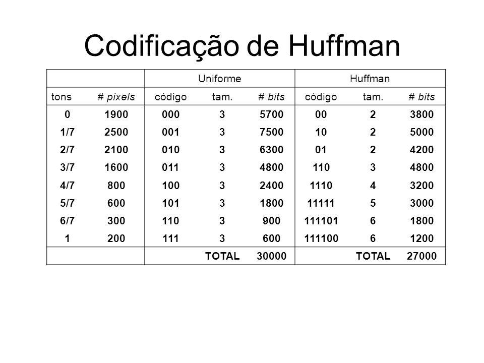 Codificação de Huffman UniformeHuffman tons# pixelscódigotam.# bitscódigotam.# bits 01900000357000023800 1/72500001375001025000 2/72100010363000124200