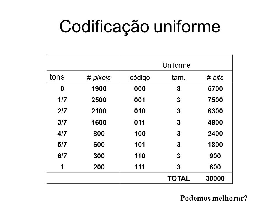 Codificação uniforme Uniforme tons # pixelscódigotam.# bits 0190000035700 1/7250000137500 2/7210001036300 3/7160001134800 4/780010032400 5/76001013180