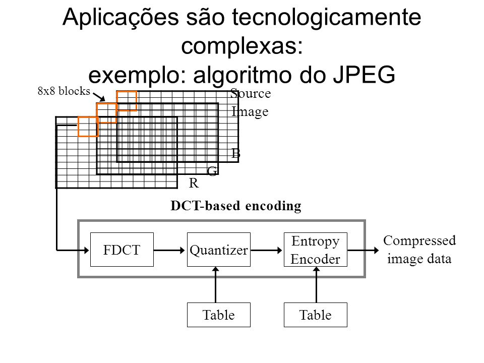 Aplicações são tecnologicamente complexas: exemplo: algoritmo do JPEG FDCT Source Image Quantizer Entropy Encoder Table Compressed image data DCT-based encoding 8x8 blocks R B G