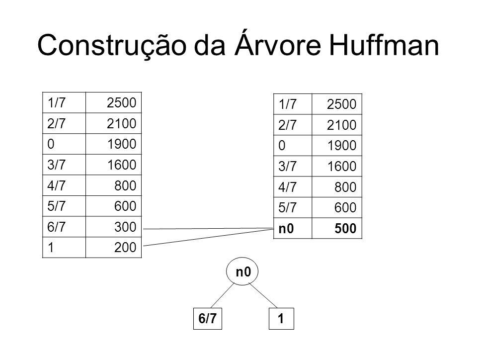 Construção da Árvore Huffman 1/72500 2/72100 01900 3/71600 4/7800 5/7600 6/7300 1200 1/72500 2/72100 01900 3/71600 4/7800 5/7600 n0500 n0 6/7 1