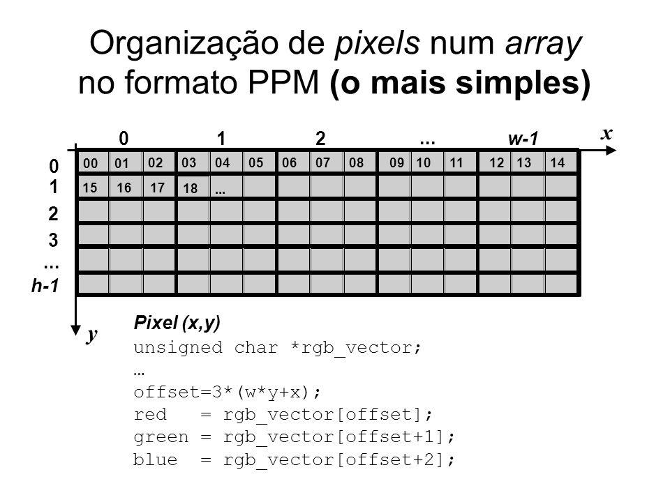 Organização de pixels num array no formato PPM (o mais simples) 0001 02080706050304100911 012... 131214 w-1 151617 18... x y Pixel (x,y) unsigned char