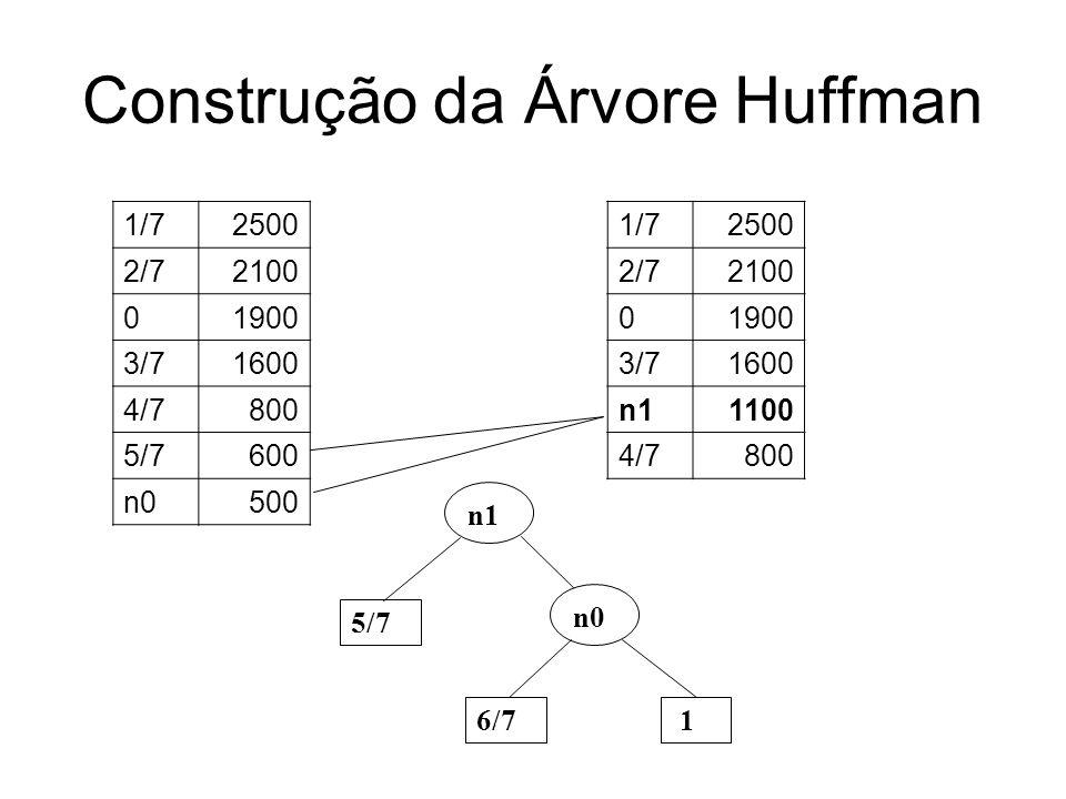 Construção da Árvore Huffman 1/72500 2/72100 01900 3/71600 n11100 4/7800 1/72500 2/72100 01900 n21900 3/71600 n0 6/7 1 5/7 n1 4/7 n2