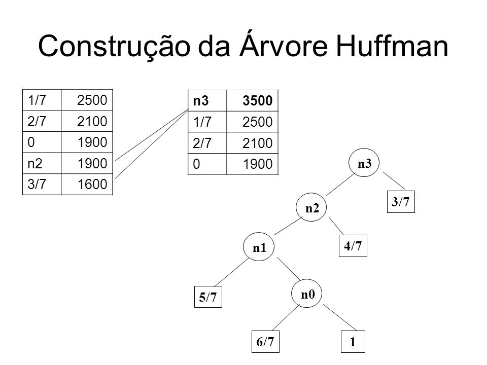 Construção da Árvore Huffman n33500 1/72500 2/72100 01900 n0 6/7 1 5/7 n1 4/7 n2 3/7 n3 n44000 n33500 1/72500 n4 2/7 0
