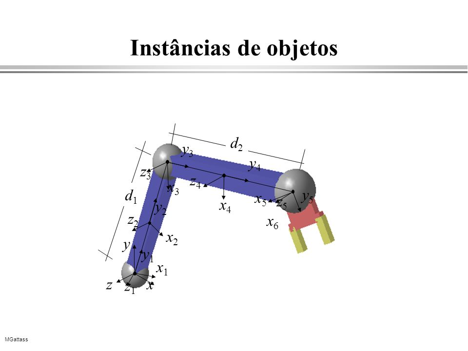 MGattass Instâncias de objetos x2x2 y z2z2 xz y2y2 x4x4 y4y4 z4z4 x6x6 x1x1 y1y1 z1z1 x3x3 y3y3 z3z3 x5x5 z5z5 y5y5 d1d1 d2d2