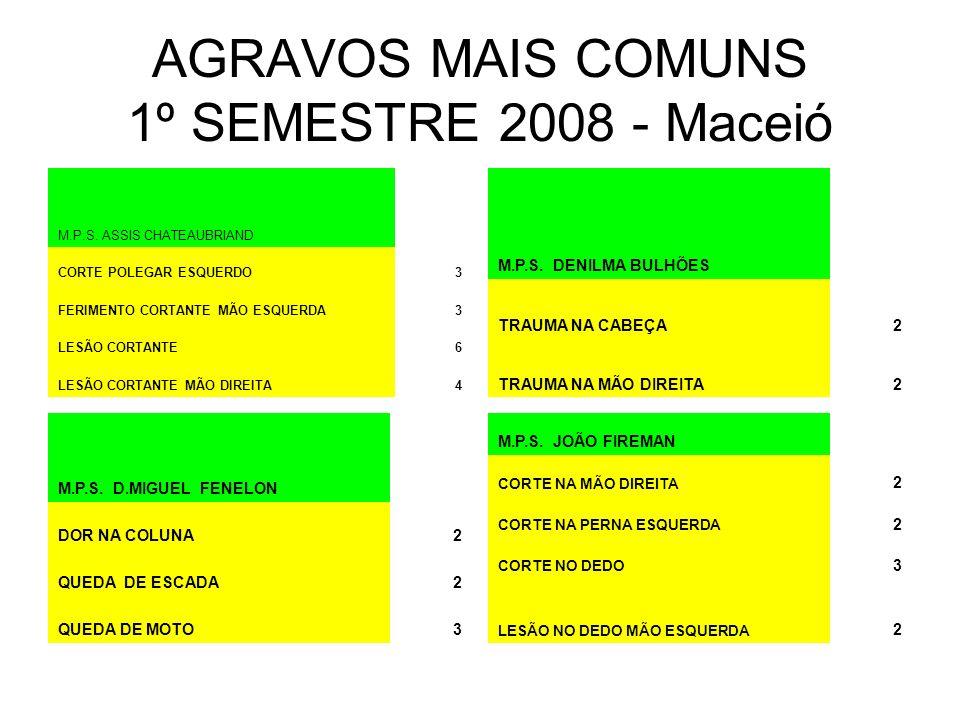 AGRAVOS MAIS COMUNS 1º SEMESTRE 2008 - Maceió M.P.S.
