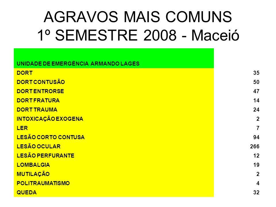 AGRAVOS MAIS COMUNS 1º SEMESTRE 2008 - Maceió UNIDADE DE EMERGÊNCIA ARMANDO LAGES DORT35 DORT CONTUSÃO50 DORT ENTRORSE47 DORT FRATURA14 DORT TRAUMA24 INTOXICAÇÃO EXOGENA2 LER7 LESÃO CORTO CONTUSA94 LESÃO OCULAR266 LESÃO PERFURANTE12 LOMBALGIA19 MUTILAÇÃO2 POLITRAUMATISMO4 QUEDA32
