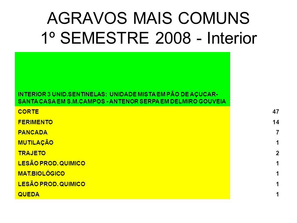 AGRAVOS MAIS COMUNS 1º SEMESTRE 2008 - Interior INTERIOR 3 UNID.SENTINELAS: UNIDADE MISTA EM PÃO DE AÇUCAR- SANTA CASA EM S.M.CAMPOS - ANTENOR SERPA EM DELMIRO GOUVEIA CORTE47 FERIMENTO14 PANCADA7 MUTILAÇÃO1 TRAJETO2 LESÃO PROD.