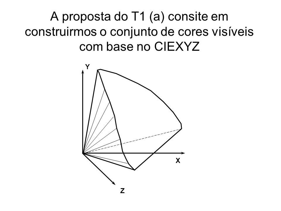 A proposta do T1 (a) consite em construirmos o conjunto de cores visíveis com base no CIEXYZ X Y Z