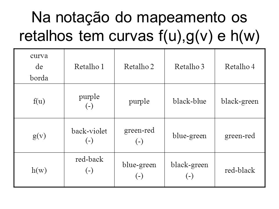 Na notação do mapeamento os retalhos tem curvas f(u),g(v) e h(w) curva de borda Retalho 1Retalho 2Retalho 3Retalho 4 f(u) purple (-) purpleblack-blueblack-green g(v) back-violet (-) green-red (-) blue-greengreen-red h(w) red-back (-) blue-green (-) black-green (-) red-black