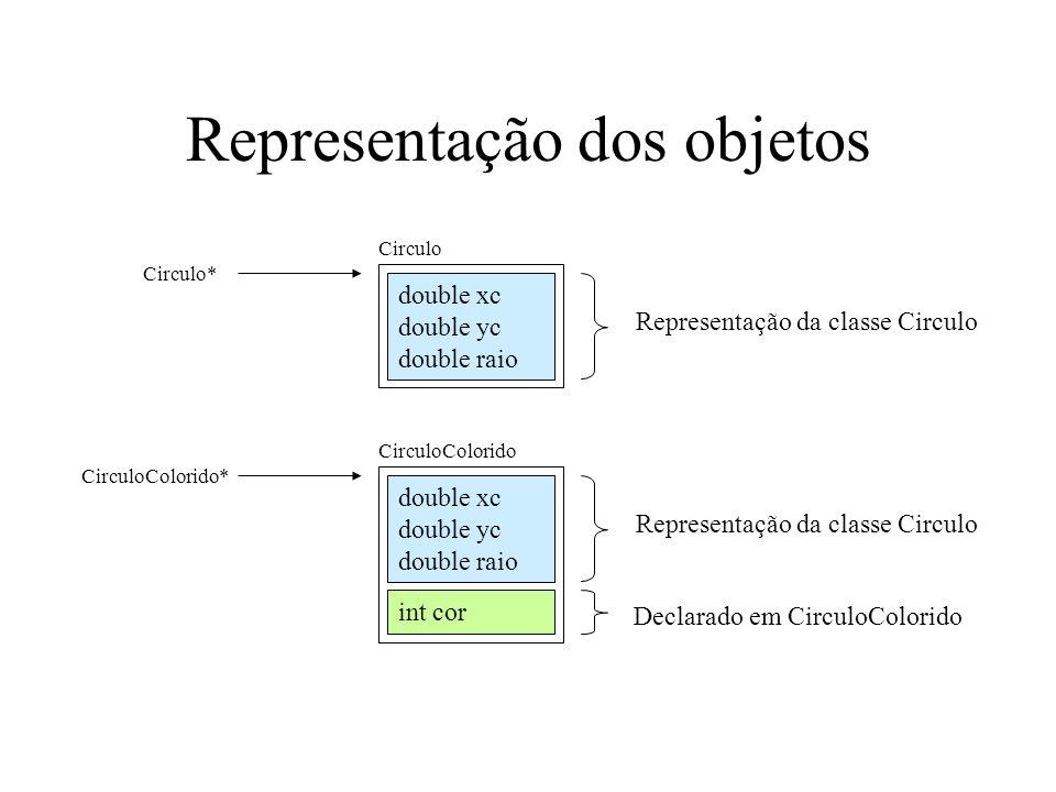 Conversão de objetos int intersecta( Circulo *c1, Circulo *c2 ); Circulo *c1, *c2; c1 = new Circulo(3, 4, 2); c2 = new Circulo(3.5, 3.3, 1 ); if (intersecta(c1, c2)) … CirculoColorido *c3; c3 = new CirculoColorido( 2.5, 1, 3 ); if (intersecta(c1, c3)) …