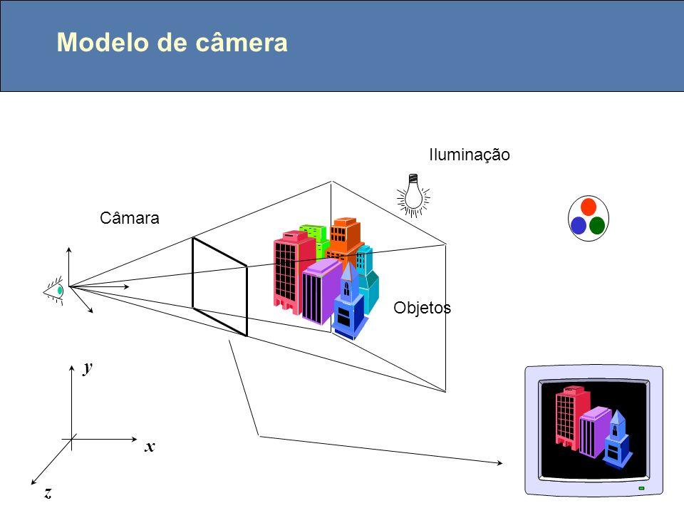 Modelo de câmera x y z Iluminação Objetos Câmara