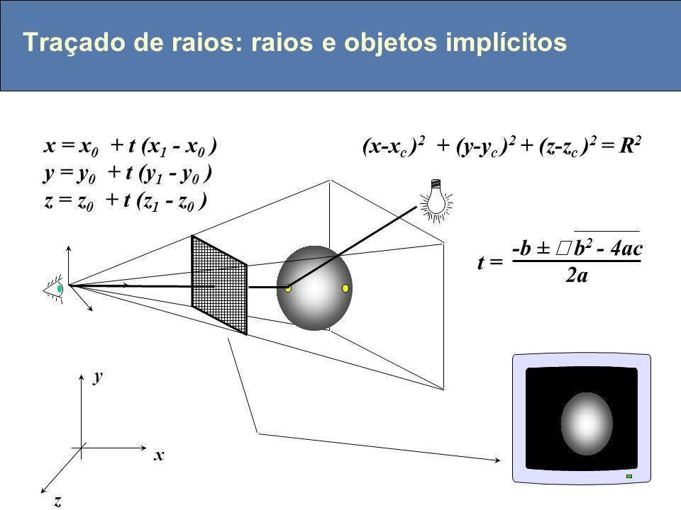 Traçado de raios: raios e objetos implícitos x y z x = x 0 + t (x 1 - x 0 ) y = y 0 + t (y 1 - y 0 ) z = z 0 + t (z 1 - z 0 ) (x-x c ) 2 + (y-y c ) 2 + (z-z c ) 2 = R 2 -b ± b 2 - 4ac 2a t =