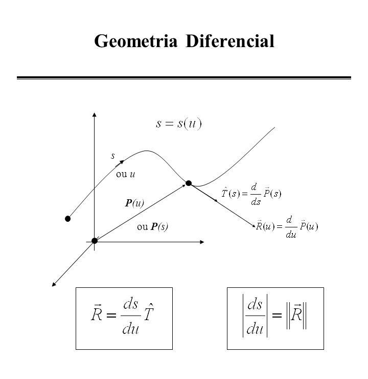 Requisitos da parametrização P0P0 P1P1 P(u) (1-u) uaua (1-f(u)) f(u) ubub uaua ubub 0 1 u