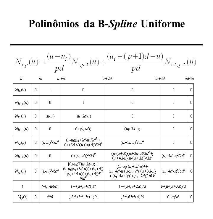 Segmentos da B-spline cúbica p(t)p(t) 0,0 0,1 0,2 0,3 0,4 0,5 0,6 0,7 0,00,20,40,60,81,0 t t 3 /6 (-3t 3 +3t 2 +3t+1)/6(3t 3 -6t 2 +4)/6 (1-t) 3 /6
