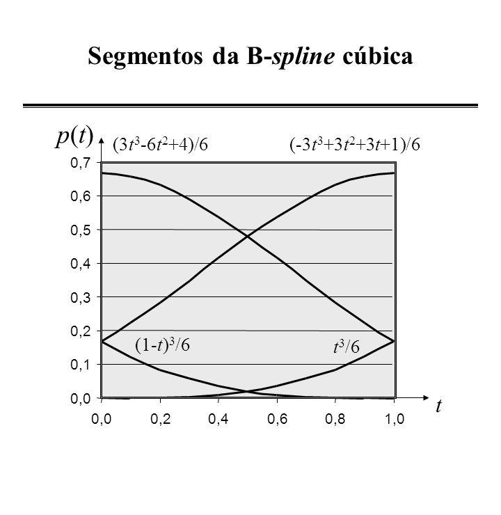 Funções da base 0 0,1 0,2 0,3 0,4 0,5 0,6 0,7 u1u1 u2u2 u3u3...u m-4 u0u0 u u m-3 u m-2 N 0,3 (u) N 2,3 (u)N -1,3 (u)...