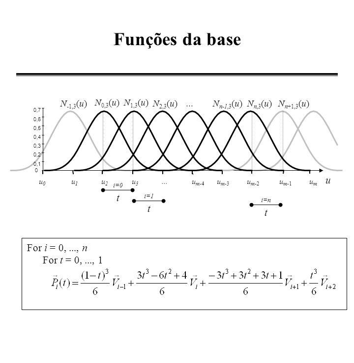 B-Spline Periódica - Foley - Para cada par V i, V i+1, i=0,...,n Para cada t=0,...,1 Periódica: i=0,..., n V -1 = V n V n+1 = V 0 V n+2 = V 1 V n+1 = V 0 V n+2 =V 1 V2V2 V3V3 V4V4 V -1 = V n