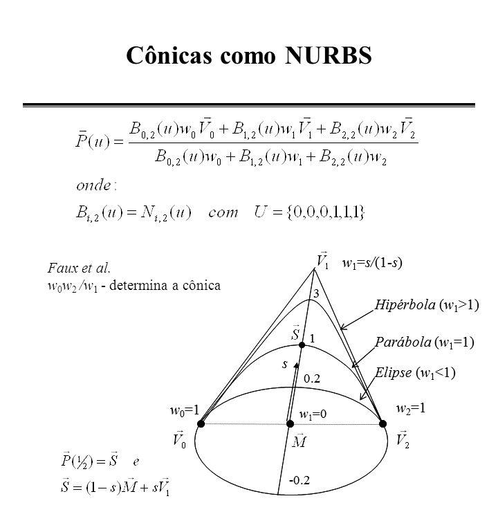 Círculo através de NURBS U={0, 0, 0, 1/4, 1/4, 1/2, 1/2, 3/4, 3/4, 1, 1, 1} -0.8 -0.6 -0.4 -0.2 0.2 0.4 0.6 0.8 1 -0.8-0.6-0.4-0.200.20.40.60.81 n=8 p=2 m=12 (x 0, y 0 ) (x 1, y 1 ) (x 2, y 2 ) (x 3, y 3 ) (x 4, y 4 ) (x 5, y 5 ) (x 6, y 6 ) (x 7, y 7 ) (x 8, y 8 )