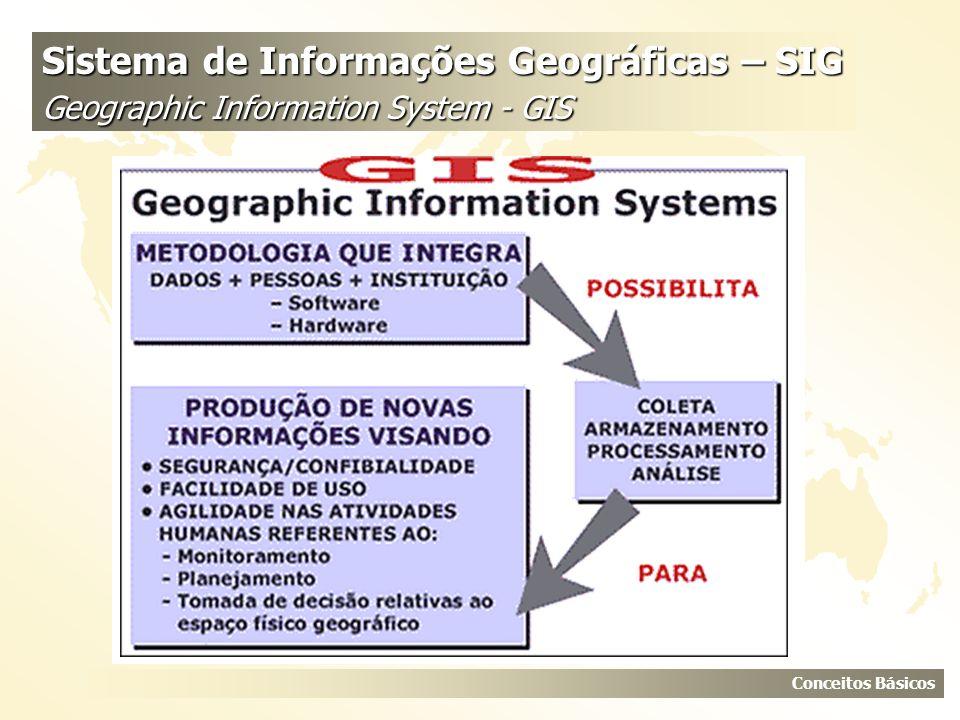 Sistema de Informações Geográficas – SIG Geographic Information System - GIS Conceitos Básicos