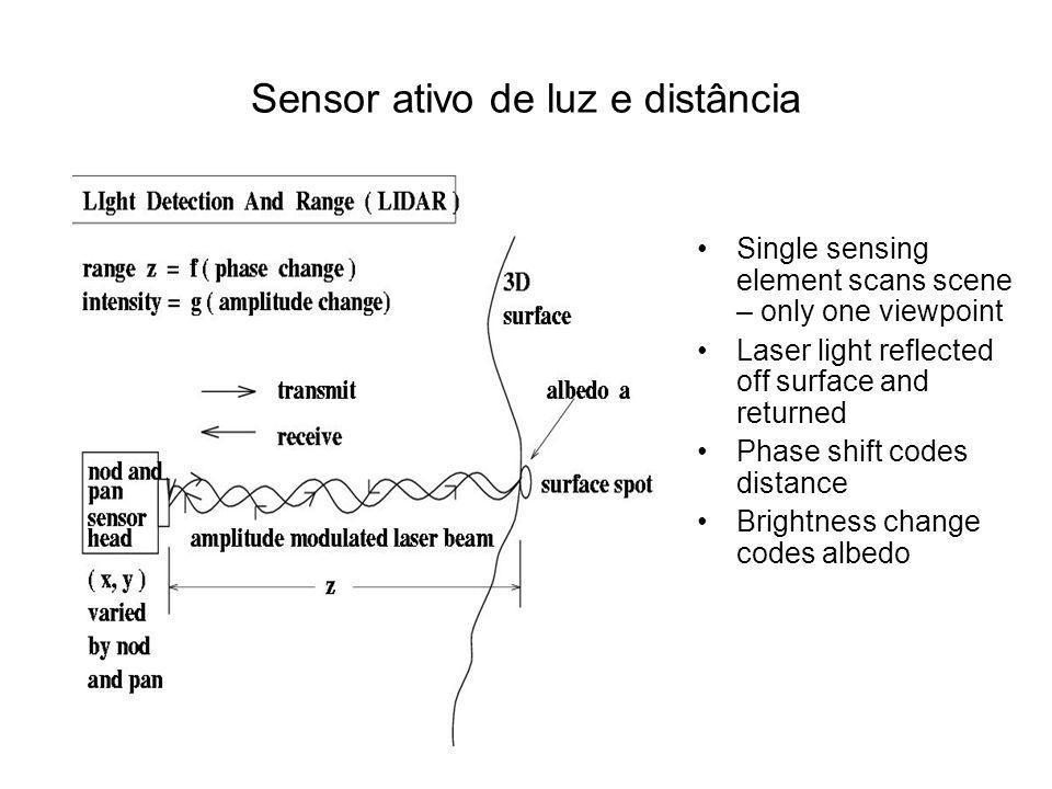 Sensor com luz estruturada