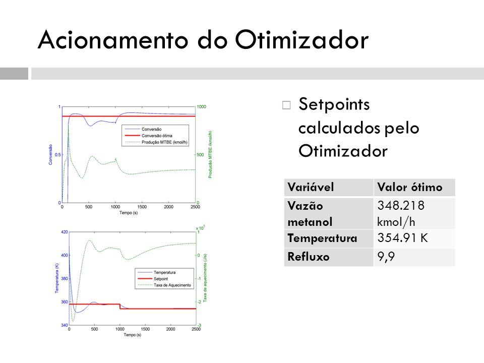 Acionamento do Otimizador Setpoints calculados pelo Otimizador VariávelValor ótimo Vazão metanol 348.218 kmol/h Temperatura354.91 K Refluxo9,9