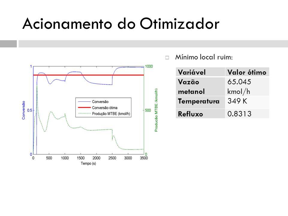 Acionamento do Otimizador Mínimo local ruim: Solução: VariávelValor ótimo Vazão metanol 65.045 kmol/h Temperatura349 K Refluxo0.8313
