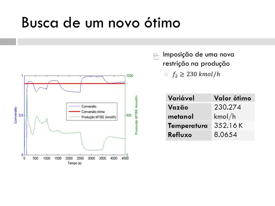 Busca de um novo ótimo VariávelValor ótimo Vazão metanol 230.274 kmol/h Temperatura352.16 K Refluxo8.0654