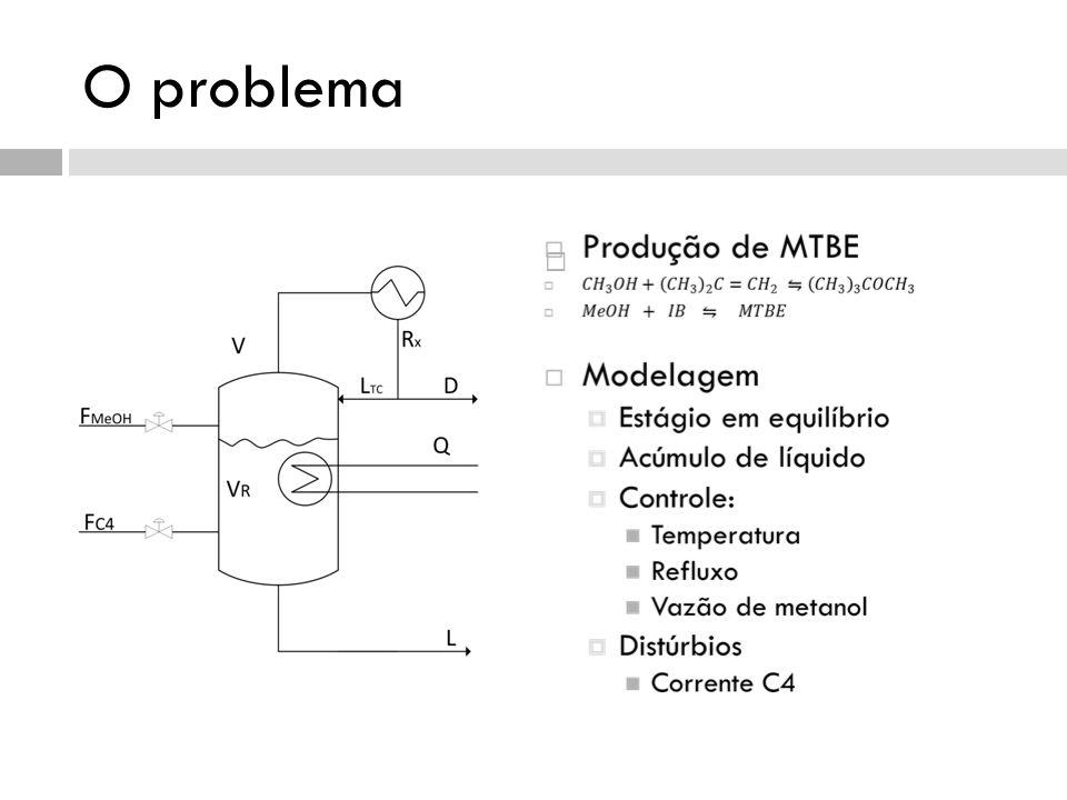 Conclusões O método de otimização em tempo real pode melhorar muito a operação do reator O conhecimento do gráfico de Pareto pode fornecer detalhes para uma operação mais satisfatória A formulação do problema e o algoritmo de otimização devem ser robustos, para não colocar a planta em um ponto ruim de operação