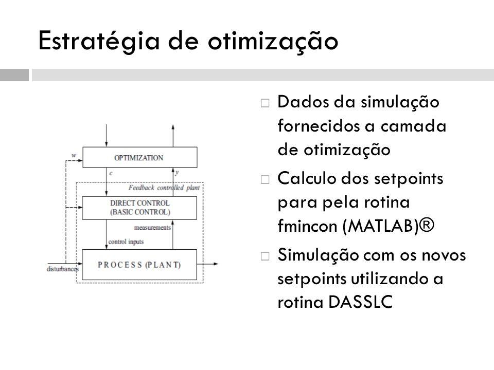 Estratégia de otimização Dados da simulação fornecidos a camada de otimização Calculo dos setpoints para pela rotina fmincon (MATLAB)® Simulação com o