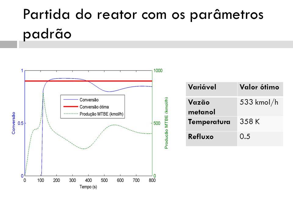 Partida do reator com os parâmetros padrão VariávelValor ótimo Vazão metanol 533 kmol/h Temperatura358 K Refluxo0.5