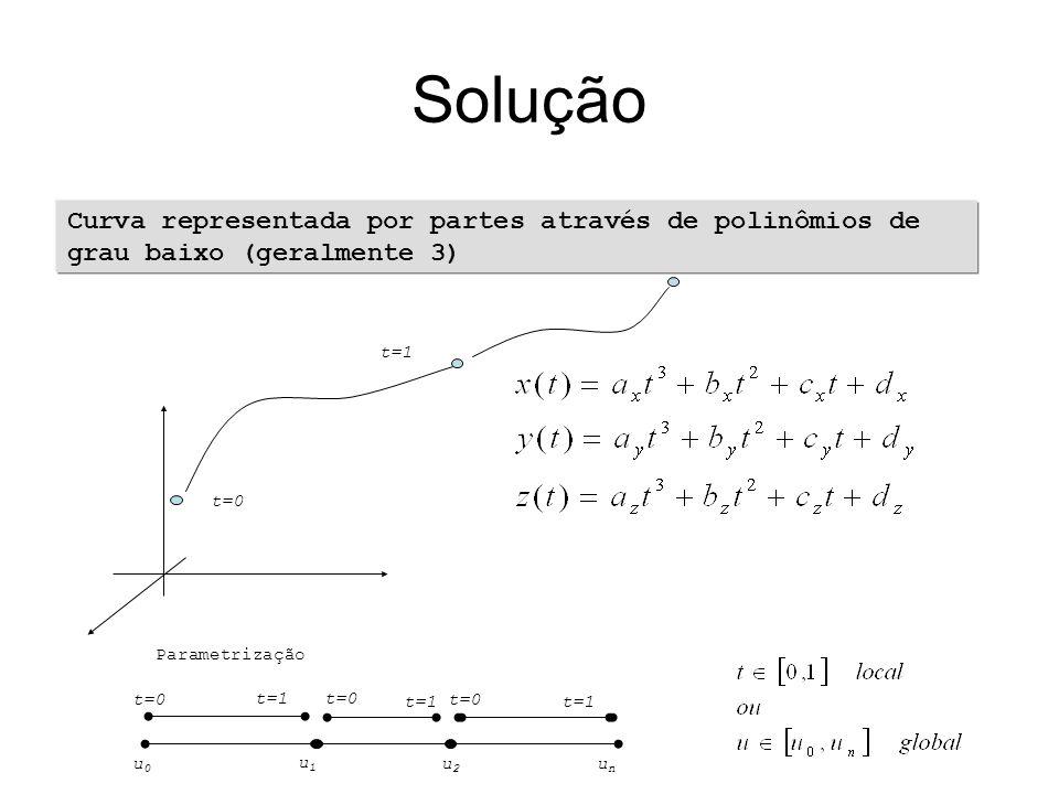 Solução Curva representada por partes através de polinômios de grau baixo (geralmente 3) t=0 t=1 Parametrização t=0 t=1t=0 t=1 t=0 t=1 u0u0 u1u1 u2u2 unun