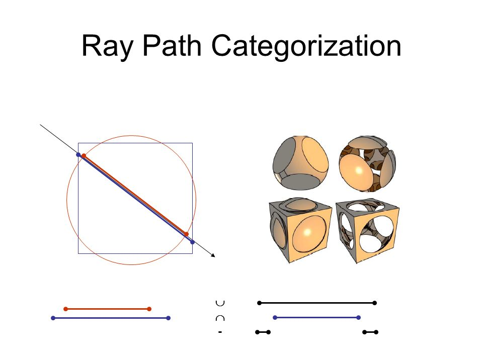 Ray Path Categorization -