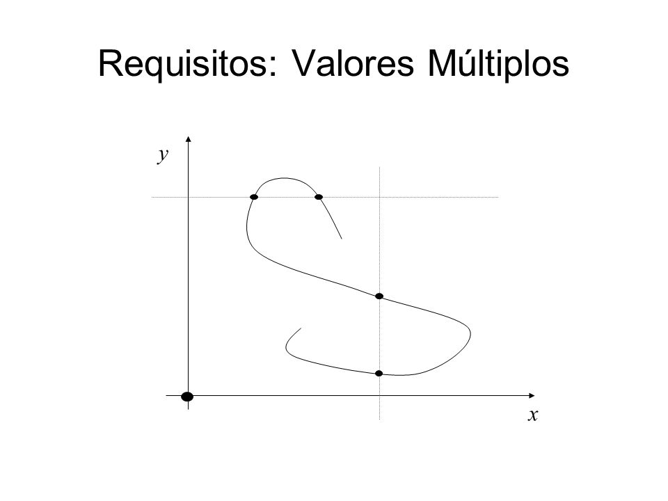 Requisitos: Valores Múltiplos x y