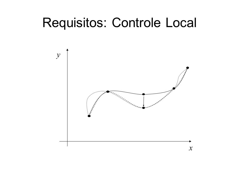 Requisitos: Controle Local x y