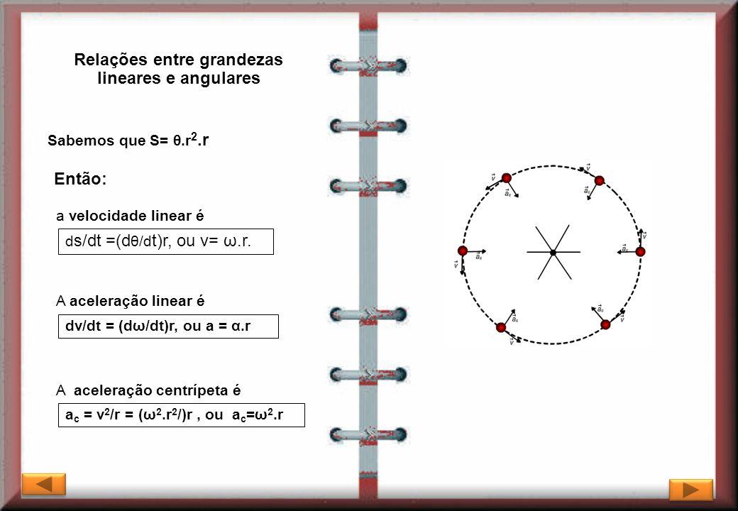 Relações entre grandezas lineares e angulares Sabemos que S= θ.r 2.r Então: a velocidade linear é A aceleração linear é d s/dt =(d θ/d t)r, ou v= ω.r.