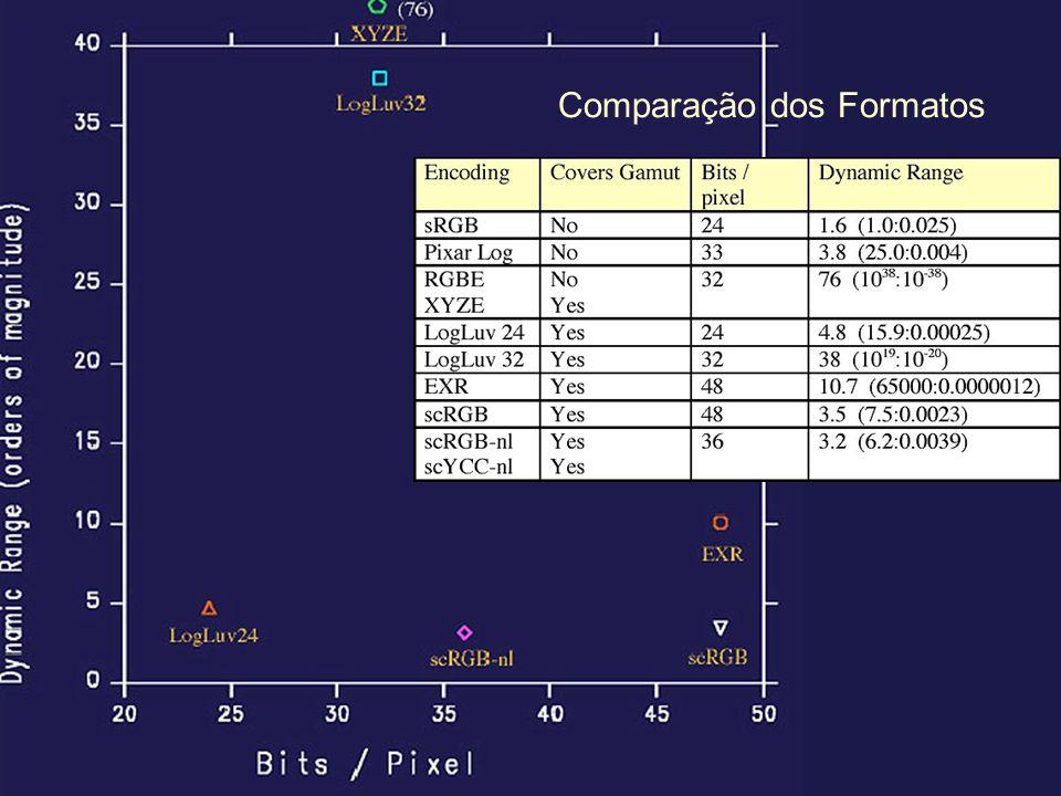 Comparação dos Formatos
