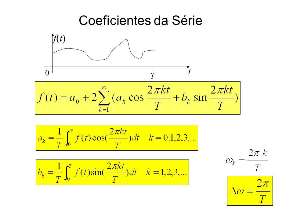 Coeficientes da Série t f(t)f(t) 0 T