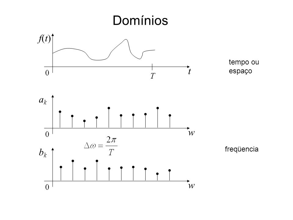 Domínios t f(t)f(t) 0 T w akak 0 w bkbk 0 tempo ou espaço freqüencia