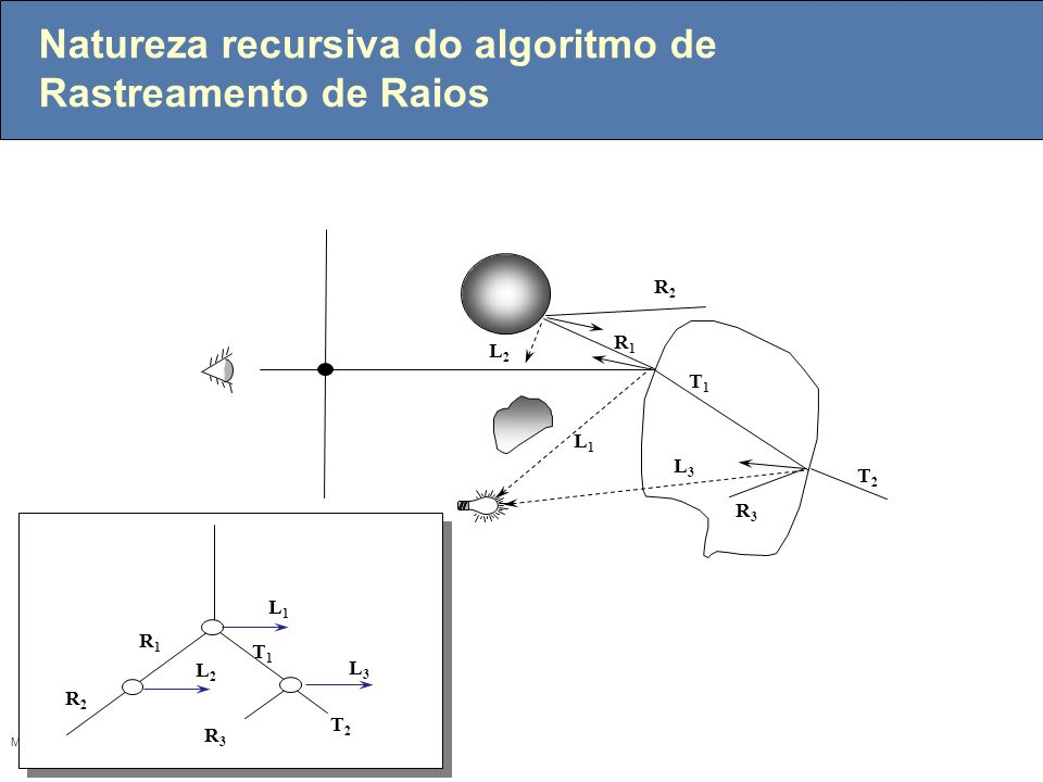 MGattass Natureza recursiva do algoritmo de Rastreamento de Raios R1R1 T1T1 R2R2 T2T2 R3R3 L1L1 L3L3 L2L2 R1R1 R2R2 L1L1 L3L3 L2L2 T1T1 T2T2 R3R3